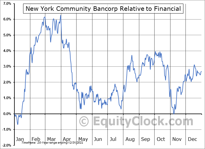 NYCB Relative to the Sector
