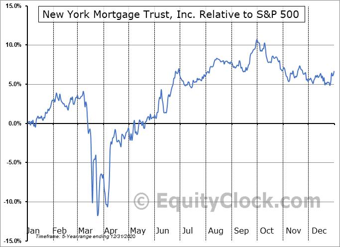 NYMTO Relative to the S&P 500