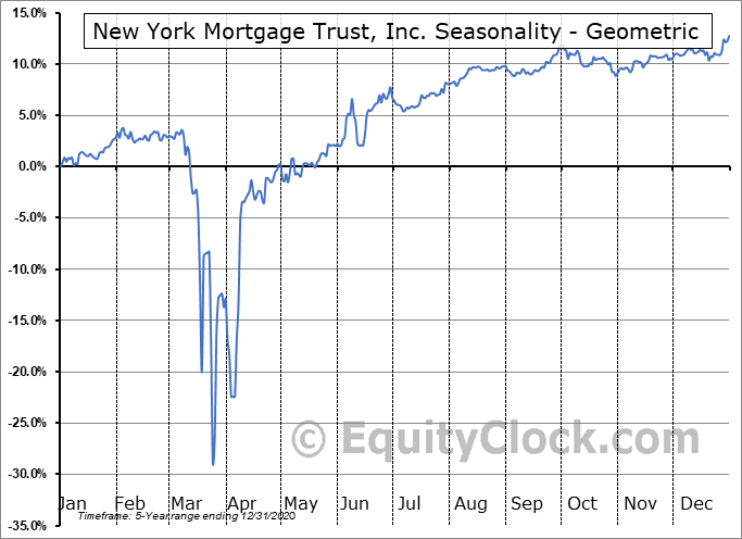 New York Mortgage Trust, Inc. (NASD:NYMTO) Seasonality