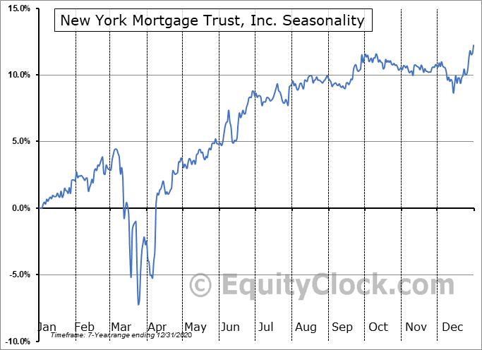New York Mortgage Trust, Inc. (NASD:NYMTP) Seasonality