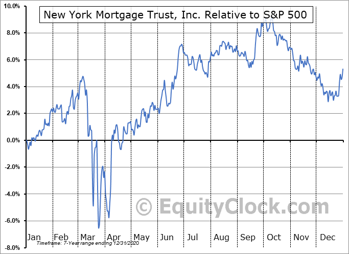 NYMTP Relative to the S&P 500