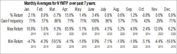 Monthly Seasonal New York Mortgage Trust, Inc. (NASD:NYMTP)