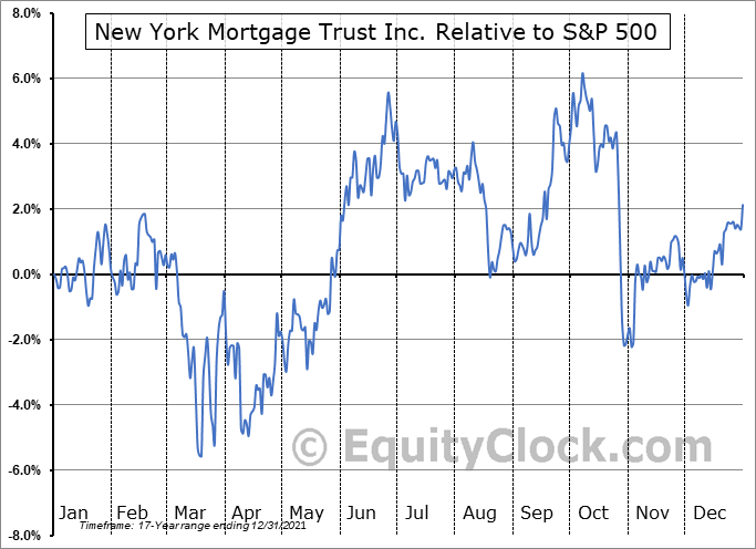 NYMT Relative to the S&P 500
