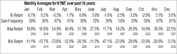 Monthly Seasonal New York Mortgage Trust Inc. (NASD:NYMT)