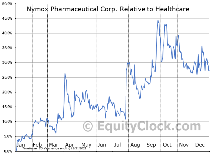 NYMX Relative to the Sector