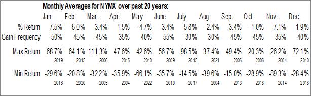Monthly Seasonal Nymox Pharmaceutical Corp. (NASD:NYMX)