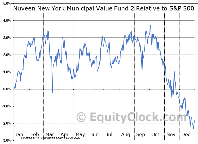 NYV Relative to the S&P 500