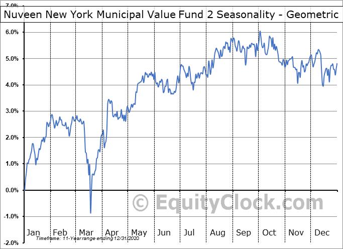 Nuveen New York Municipal Value Fund 2 (NYSE:NYV) Seasonality
