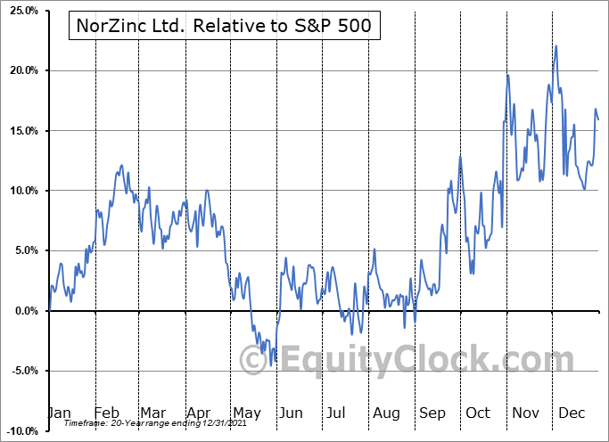 NZC.TO Relative to the S&P 500