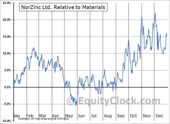 NZC.TO Relative to the Sector