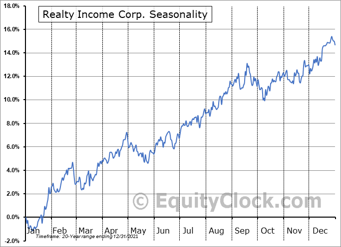 Realty Income Corp. (NYSE:O) Seasonal Chart