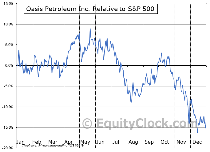 OAS Relative to the S&P 500