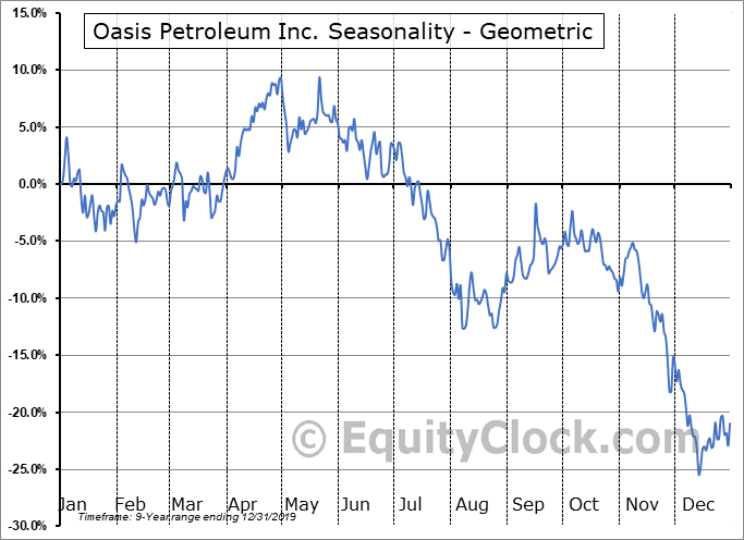 Oasis Petroleum Inc. (NASD:OAS) Seasonality