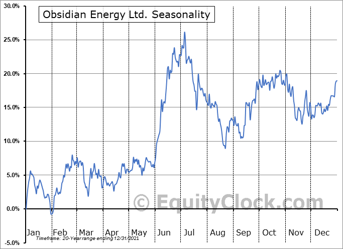 Obsidian Energy Ltd. (TSE:OBE.TO) Seasonal Chart