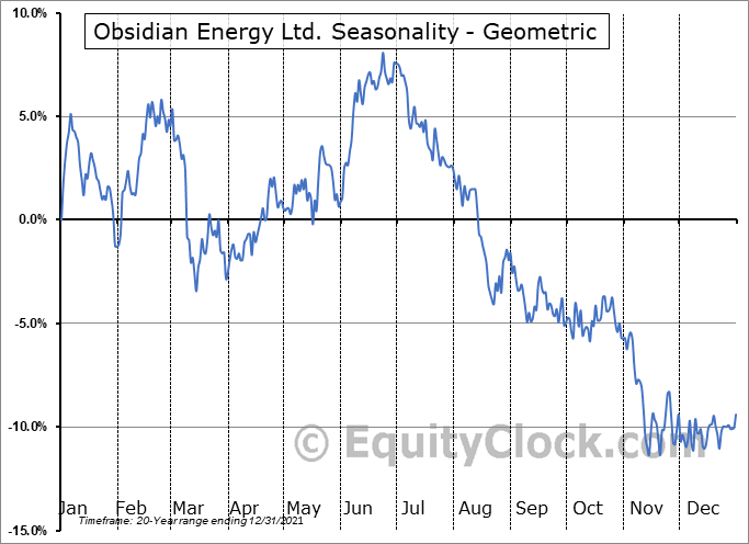 Obsidian Energy Ltd. (TSE:OBE.TO) Seasonality