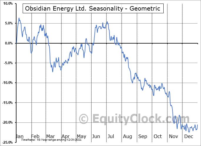 Obsidian Energy Ltd. (OTCMKT:OBELF) Seasonality