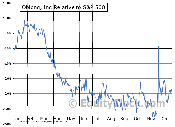 OBLG Relative to the S&P 500