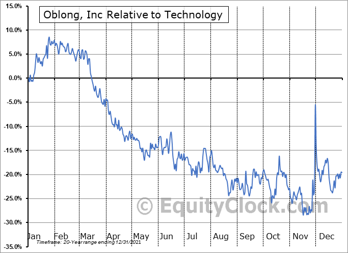 OBLG Relative to the Sector