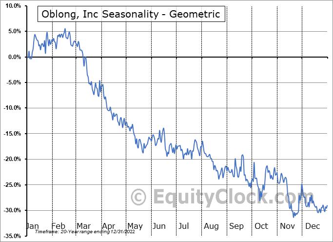 Oblong, Inc (AMEX:OBLG) Seasonality