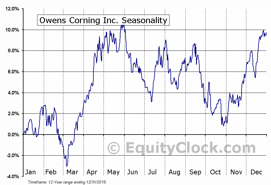 Owens Corning Inc. (NYSE:OC) Seasonal Chart