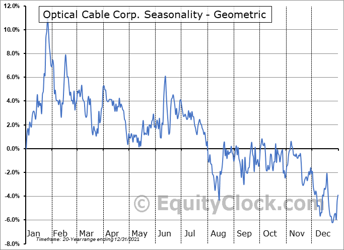 Optical Cable Corp. (NASD:OCC) Seasonality