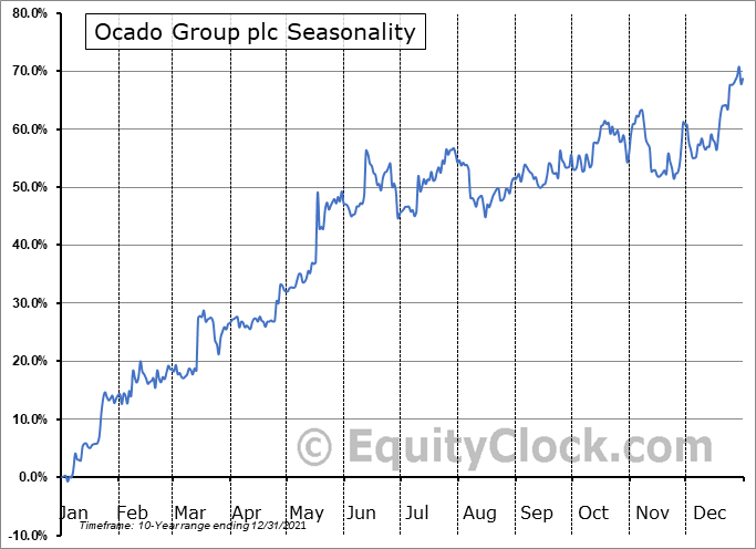 Ocado Group plc (OTCMKT:OCDGF) Seasonality