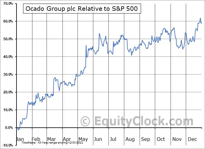 OCDGF Relative to the S&P 500