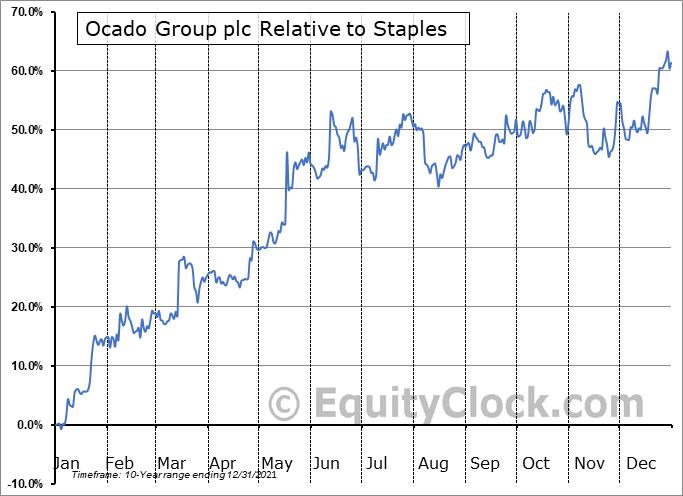 OCDGF Relative to the Sector