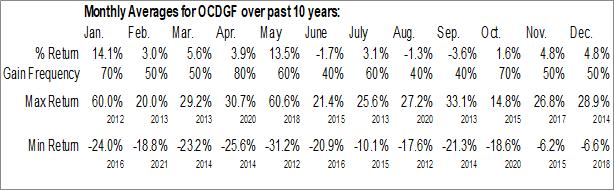 Monthly Seasonal Ocado Group plc (OTCMKT:OCDGF)