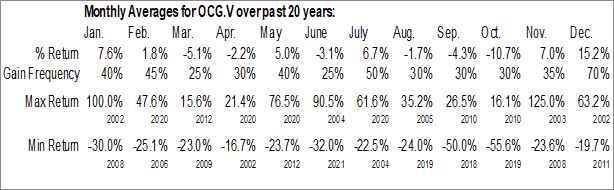 Monthly Seasonal Outcrop Gold Corp. (TSXV:OCG.V)