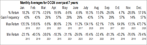 Monthly Seasonal Ocugen Inc. (NASD:OCGN)