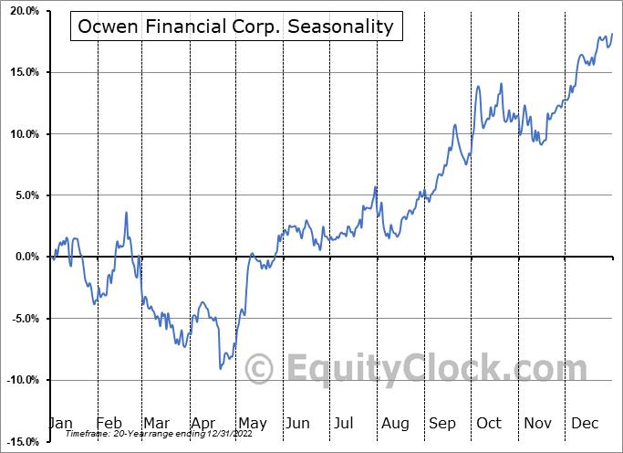 Ocwen Financial Corp. (NYSE:OCN) Seasonal Chart