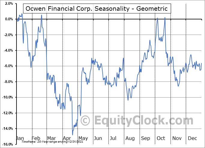 Ocwen Financial Corp. (NYSE:OCN) Seasonality