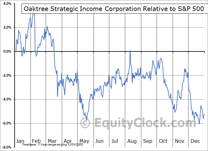 OCSI Relative to the S&P 500
