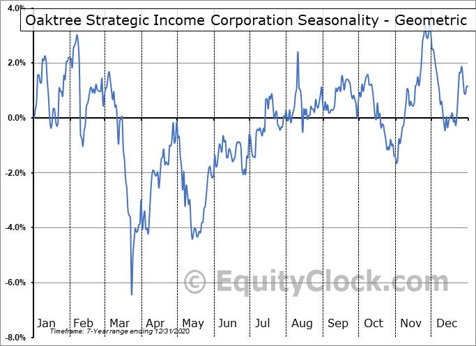 Oaktree Strategic Income Corporation (NASD:OCSI) Seasonality