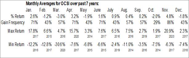 Monthly Seasonal Oaktree Strategic Income Corporation (NASD:OCSI)
