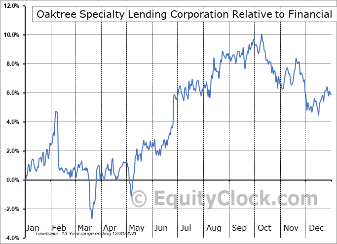 OCSL Relative to the Sector