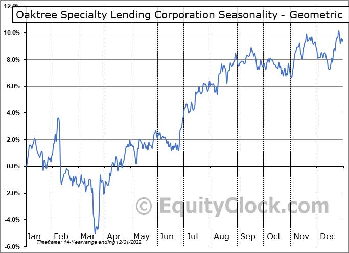Oaktree Specialty Lending Corporation (NASD:OCSL) Seasonality