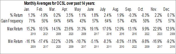 Monthly Seasonal Oaktree Specialty Lending Corporation (NASD:OCSL)
