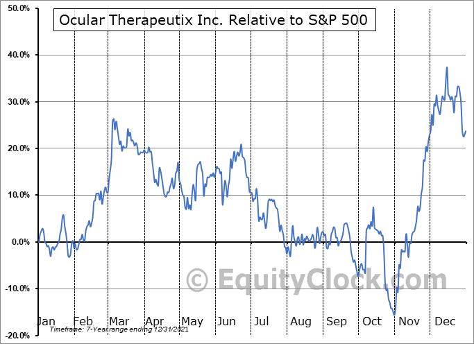 OCUL Relative to the S&P 500