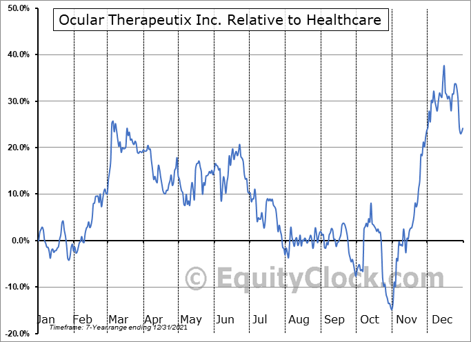 OCUL Relative to the Sector
