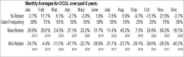 Monthly Seasonal Ocular Therapeutix Inc. (NASD:OCUL)