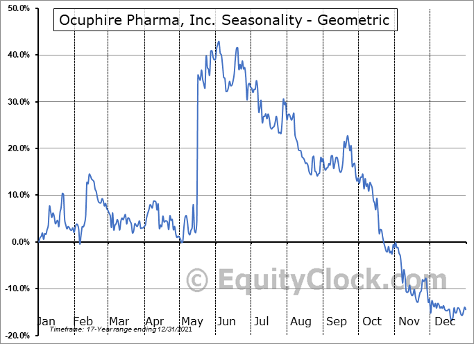 Ocuphire Pharma, Inc. (NASD:OCUP) Seasonality