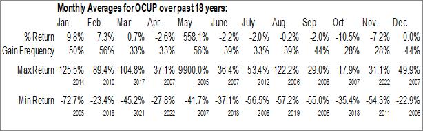 Monthly Seasonal Ocuphire Pharma, Inc. (NASD:OCUP)