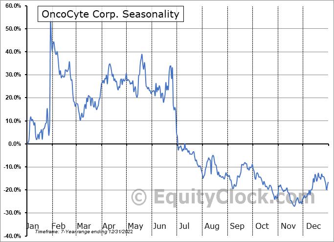 OncoCyte Corporation Seasonal Chart