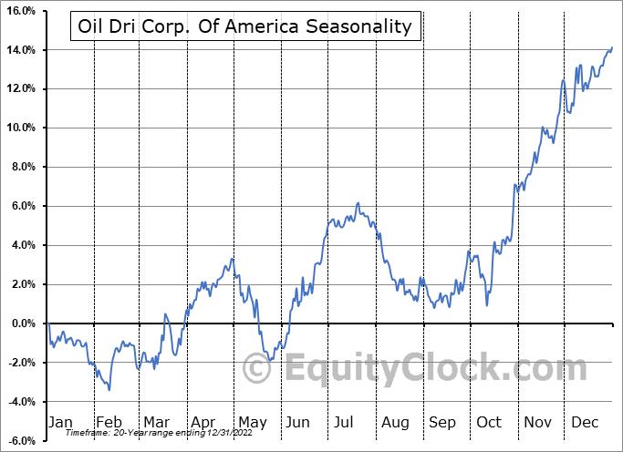 Oil Dri Corp. Of America (NYSE:ODC) Seasonal Chart