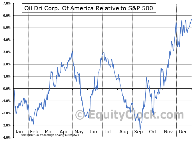 ODC Relative to the S&P 500