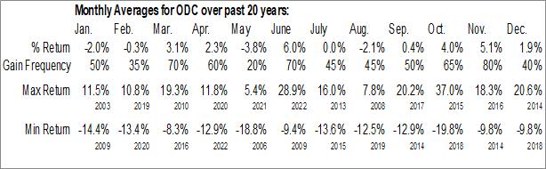 Monthly Seasonal Oil Dri Corp. Of America (NYSE:ODC)