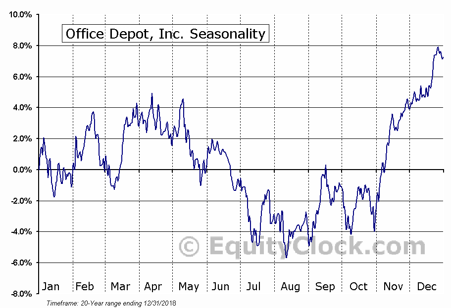 Office Depot, Inc. (NASD:ODP) Seasonal Chart