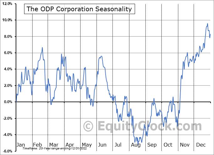 The ODP Corporation (NASD:ODP) Seasonality